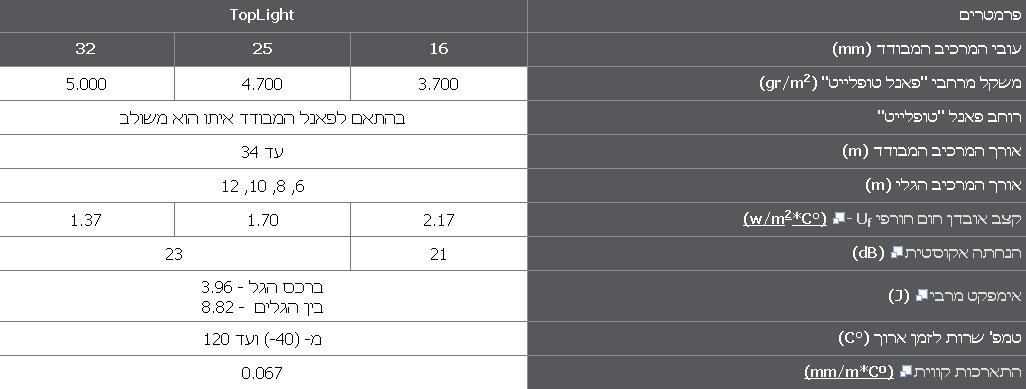 נתונים טכניים פאנל טופלייט