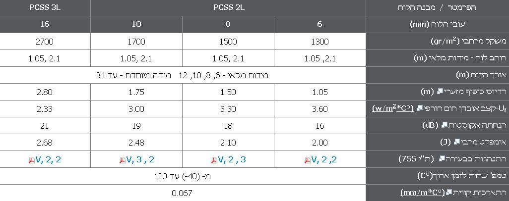נתונים טכניים לוחות פוליגל - סטנדרט