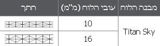"""לוחות """"פוליגל"""" במבנה PCSS 2L ו- PCSS 3L מבנה ועובי"""